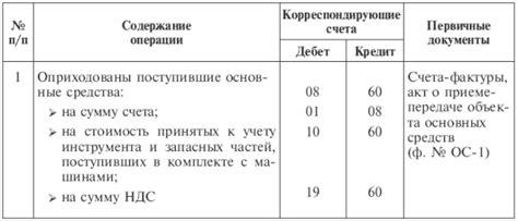 Таблица расчетов по договору найма