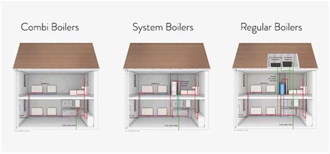 generous best type of central heating system contemporary