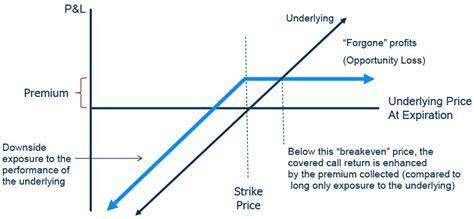 covered call diagram slide 10