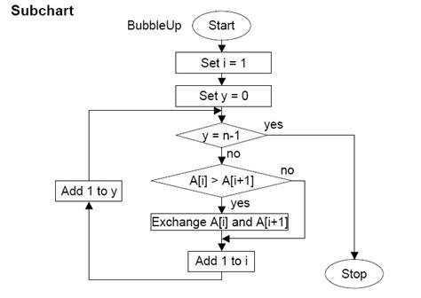 flowchart for sort fallen from the sky sort algorism flow chart