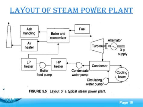 layout of modern steam power plant thermal power plant schematic diagram wiring diagram