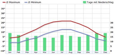 Wetter Dortmund 16 Tage 5342 by Klima Dortmund Deutschland Klimadiagramm Klimatabelle