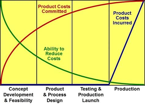 definition design to cost achieving target cost design to cost objectives