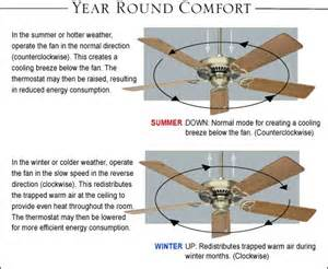 Ceiling Fan Summer Rotation Summer Vs Winter