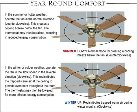 Ceiling Fan Rotation Summer summer vs winter