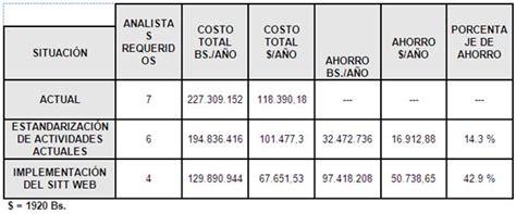 tabla de costo de mano obra de instalacion eletrica impacto en el costo laboral debido a la implementaci 243 n del