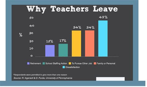 how to your to leave it want to reduce the shortage treat teachers like professionals nea today