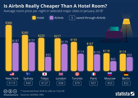 is airbnb cheaper than hotel chart is airbnb really cheaper than a hotel room statista