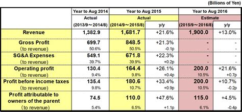Uniqlo Rev Website by Results Summary For Fiscal 2015 Year To August 31 2015