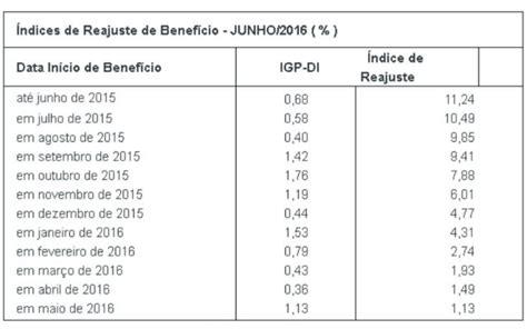 reajuste salarial fundacao cesp 2016 divulga 231 227 o oficial da funcesp aafc associa 231 227 o dos