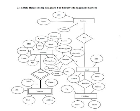 sle er diagram for library management system er diagram of library management rno 15 s5cs2 lbs