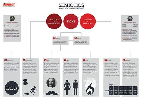 layout theory graphic design explaining semiotics infographic on behance