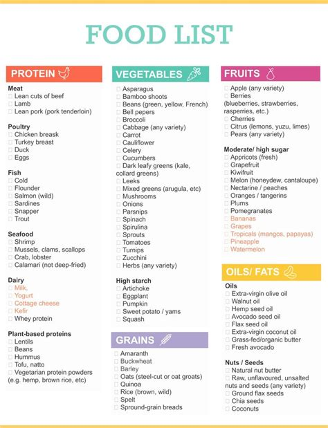 Detox Foods To Eat List by The Ultimate Healthy Grocery List For When You Want To Eat