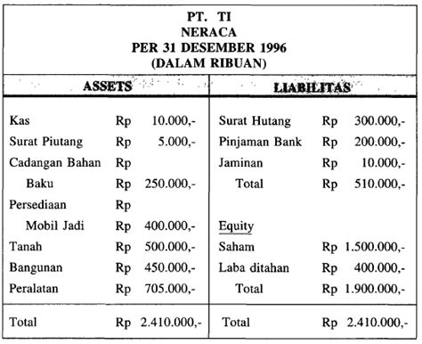 contoh laporan neraca sederhana akuntansi laporan keuangan ithoughts