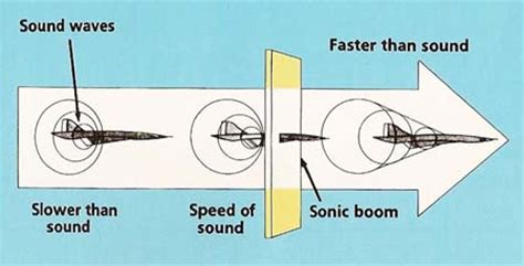 the speed of sound breaking the barriers between and technology a memoir books of flight