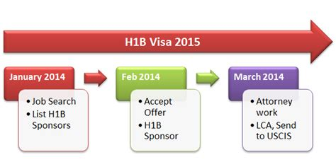 Companies That Sponsor H1b For Mba by When To Apply For H1b Visa 2015 Step By Step Plan