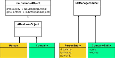 Xcode Class Layout | class diagram for xcode diagram