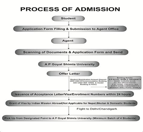 Admission Process For Mba In Lpu by Best In India For Engineering Mba