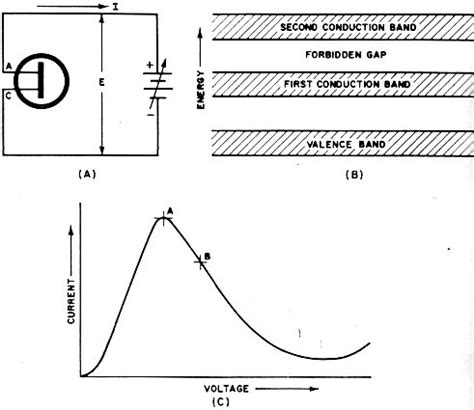 what are solid state diodes solid state lsa microwave diodes february 1969 electronics world rf cafe