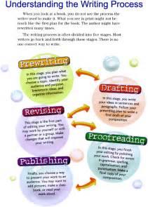 Process Of Writing An Essay by Mrsrembertsclass Writing Process