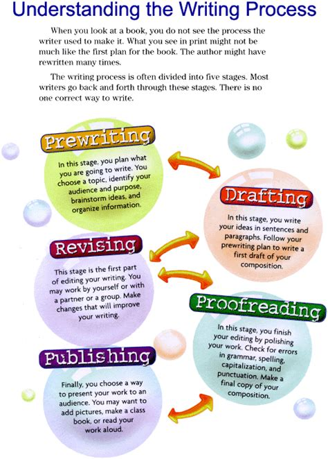 Essay On The Writing Process by Process Essay Writing Help