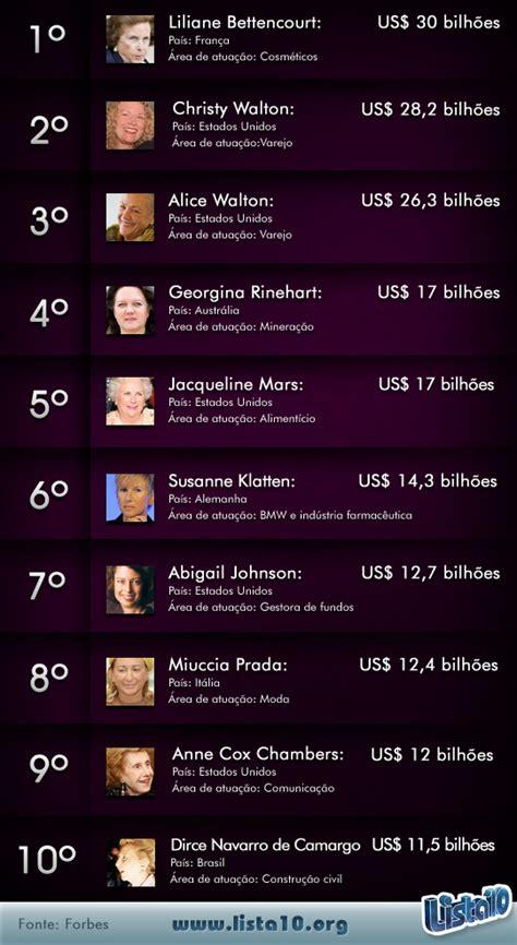 forbes lista dos mais ricos 2016 lista dos mais ricos do mundo 2016 lista dos mais ricos do