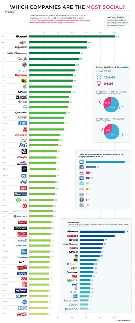 Best Social Media Search Top 50 Most Social Media Savvy Companies Search Marketing Communications
