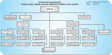 contoh desain dan struktur organisasi desain organisasi rumah zee
