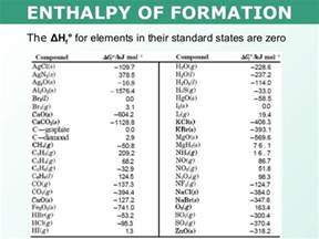 Tang 03 enthalpy of formation and combustion P4o10 H2o