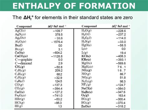 tang 03 enthalpy of formation and combustion