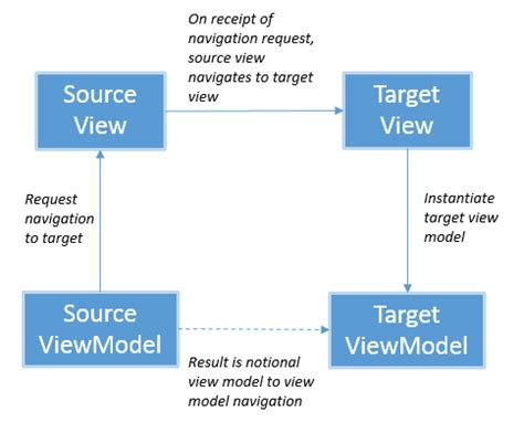 using mvvm light with your xamarin apps books using messagingcenter in xamarin forms for viewmodel to