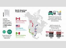 Cheat Sheet: NAFTA's Mixed Track Record Since 1994 International Trade Charts 2017