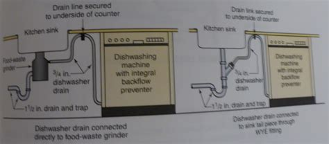 kitchen sink plumbing with dishwasher plumbing kitchen island with sink dishwasher kitchen sink