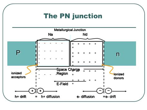 what is pn junction diode ppt pn junction diffusion 28 images paulo moreira jorgen christiansen cern geneva switzerland