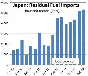Tun Real Japan Import sober look japan s fuel imports driving up trade deficit