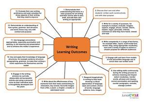 resources writing junior cycle for teachers