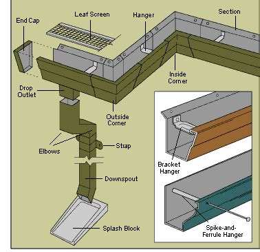 Which Is Better Metal Or Vinyl Gutters - gutters buying guide