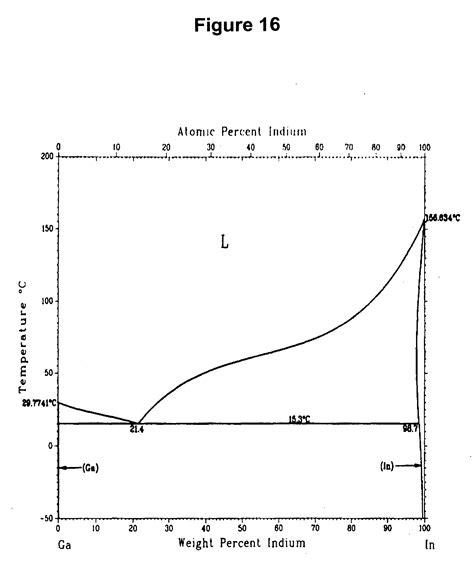 tin bismuth phase diagram diagram tin bismuth phase diagram