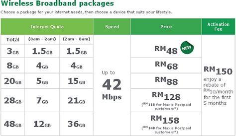 maxis broadband plans soyacincau