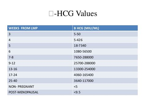 hcg pregnancy hgc levels  role  pregnancy