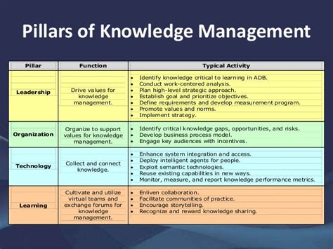 Managing Knowledge at Work