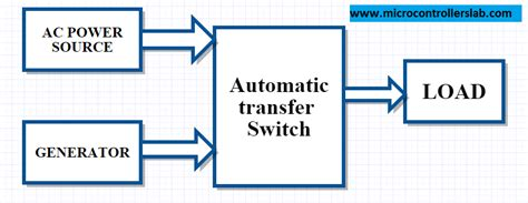 generator transfer switch generator transfer switch buying