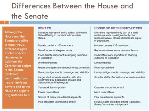 difference between house and senate difference between house and senate house plan 2017