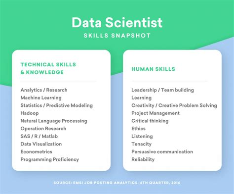 How Do I Become A Data Scientist As An Mba by Want To Become A Data Scientist Where The Are And