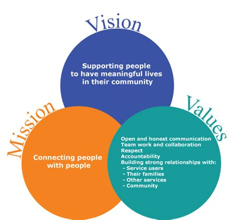 public transport council mission vision and values mission and values related keywords mission and values