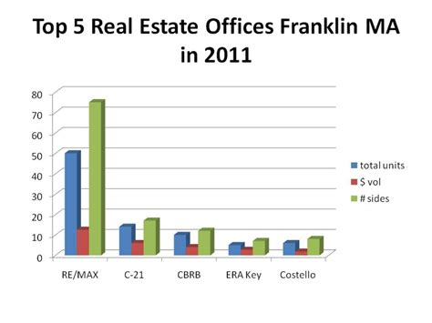Top Office Mérignac by Top 5 Real Estate Offices Franklin Ma In 2011