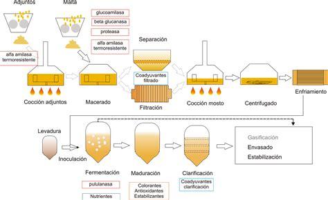 cadena de suministro whirlpool cerveza