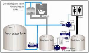 26 popular motorhome water systems diagram agssam