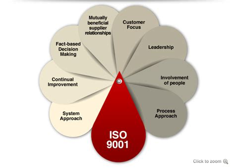iso 9001 quality management bureau veritas certification