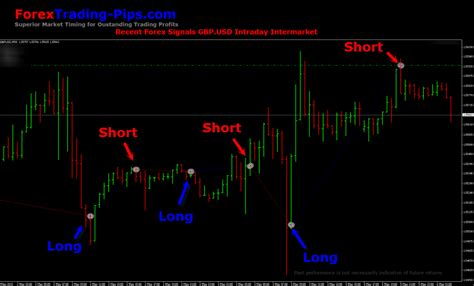 Forex Swing forex swing signals update gbp usd intraday intermarket